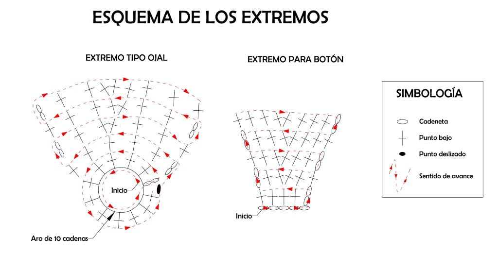 esquema ejecución extremos pulsera crochet